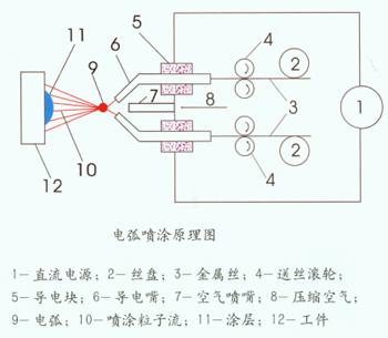 超音速电弧喷涂是由电弧喷枪,控制柜及压缩空气,送丝系统,喷砂系统